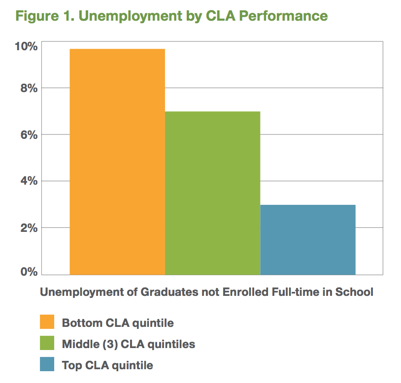 Unemployment by CLA Score