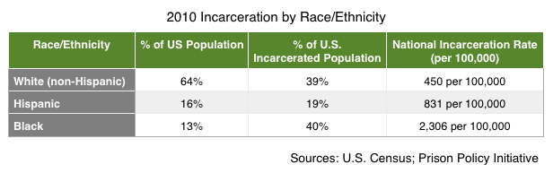 Incarceration Rate by Race and Ethnicity