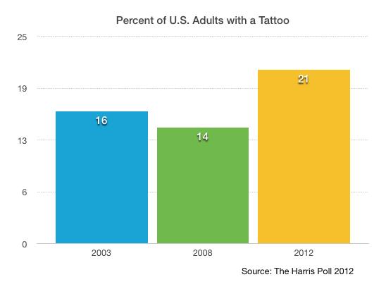 Percent of U.S. Adults with a Tattoo