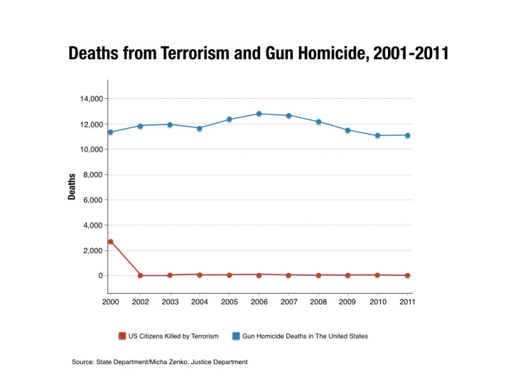 Chart Deaths via Guns v. Terrorism from 2001 to 2011