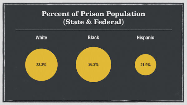 A proportional chart of the distribution of racial-ethnic groups in prison.