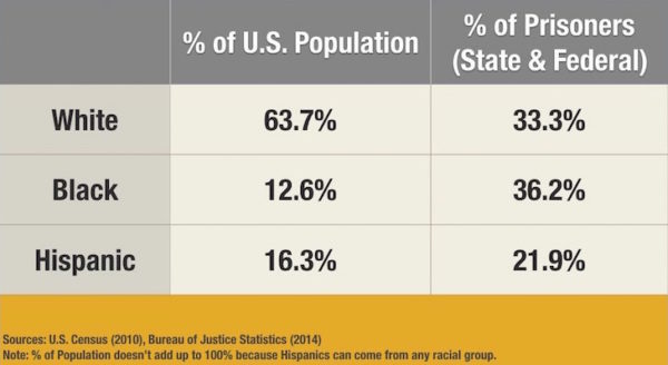 Table showing distribution of racial-ethnic groups in the U.S. and in Prisons